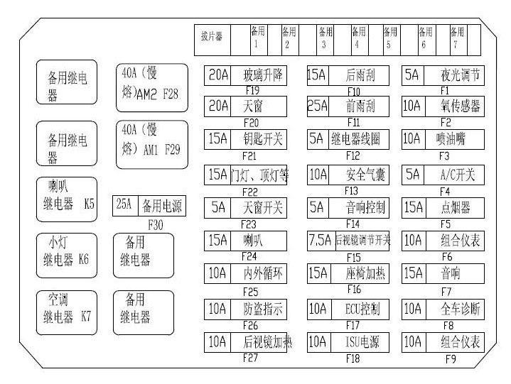 瑞虎保险丝图(方向盘左下) t11前舱,仪表板保险丝与继电器盒电路图
