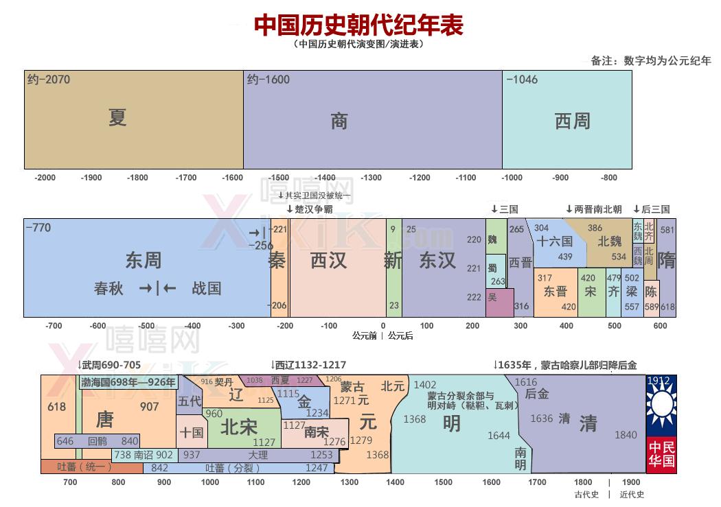 中国历史朝代纪年表.png