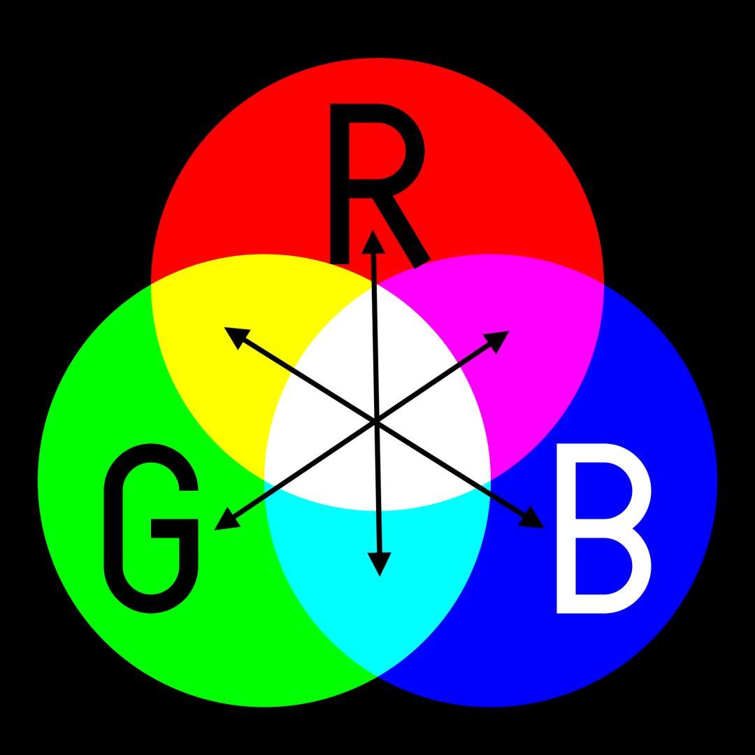 后期调色的核心原理:三原色与色彩叠加 转贴:摄影摄像 第2张